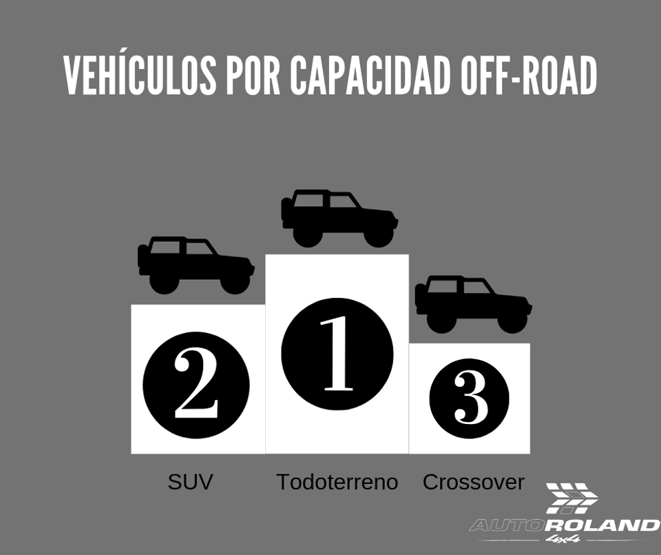 jerarquía-vehículos-por-capacidad-off-road,-suv,-todoterrenos-y-crossover